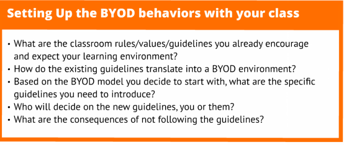 BYOD bevhaiours